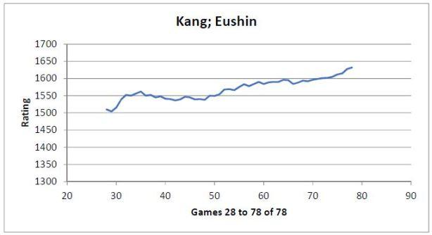 Eushin_Graph